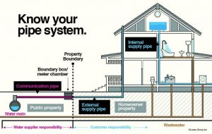 household drainage system